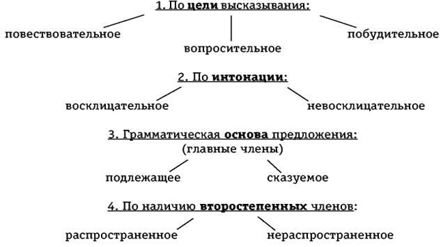 предложения на тему инструкция