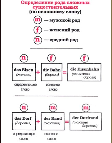 поверхность, как определять род в сложных словах александр