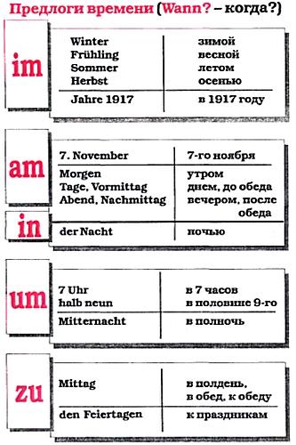 Предлоги направления в немецком языке