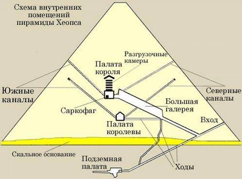 Строительство устройство Пирамиды Хеопса