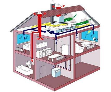 Принудительная вентиляция для дома и дачи.