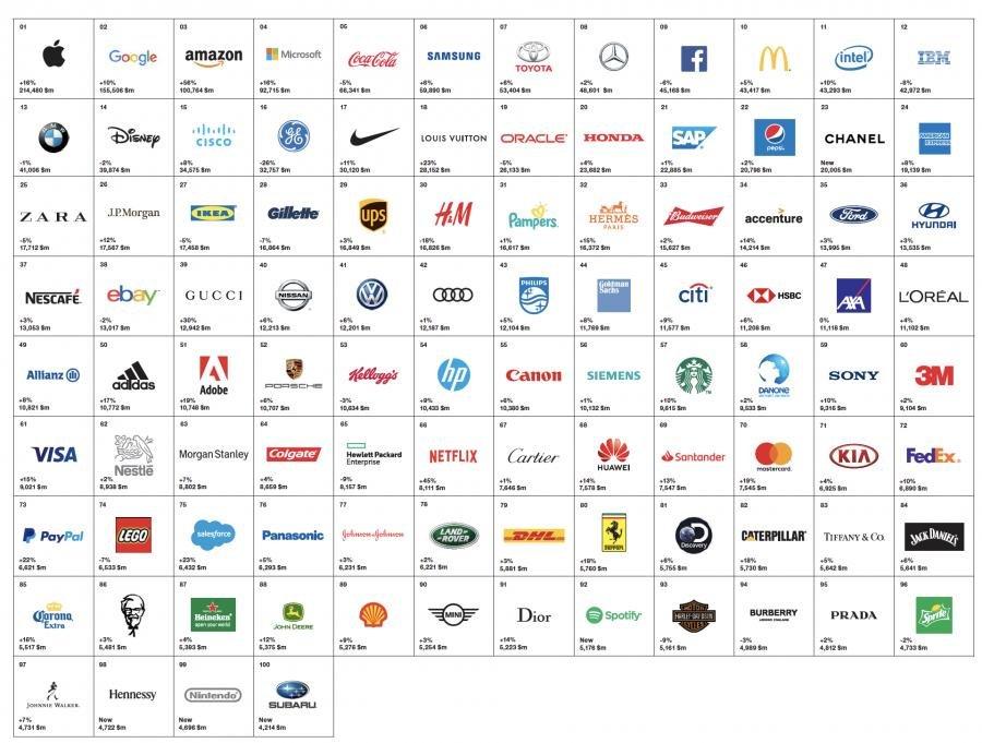 самые ценные дорогие бренды компании мира