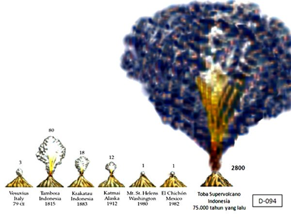 сила взрывов вулканов сравнение