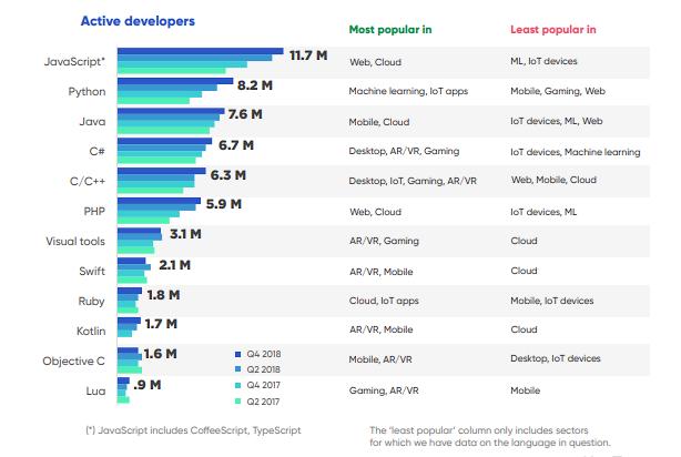 javascript Python самые популярные языки программирования