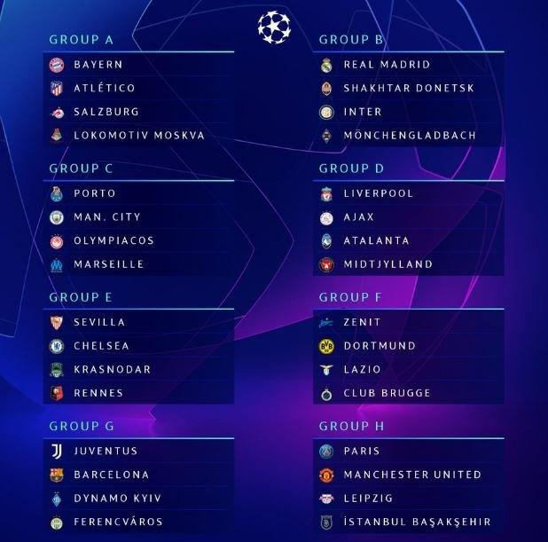 Стали известны все группы Лиги чемпионов сезона 2020-2021