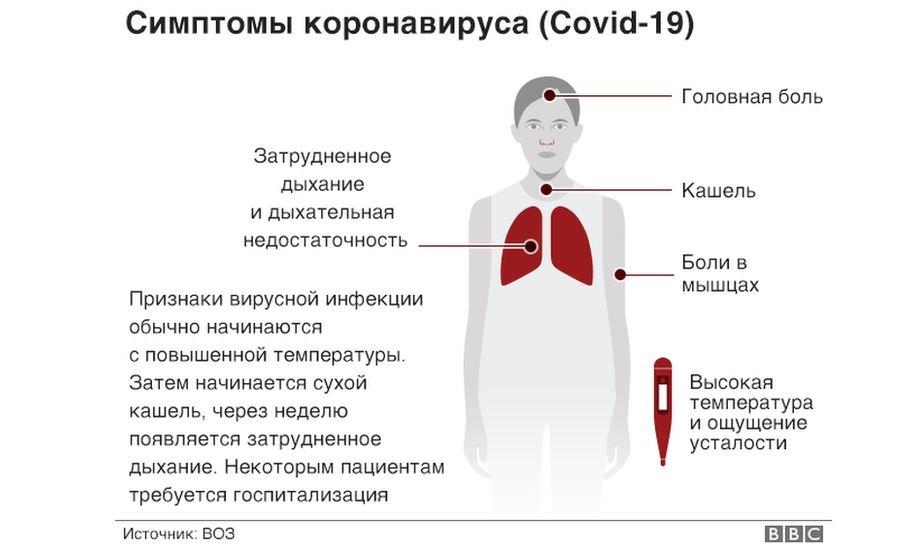 Признаки и симптомы коронавируса SARS-COV-2 у взрослых и детей
